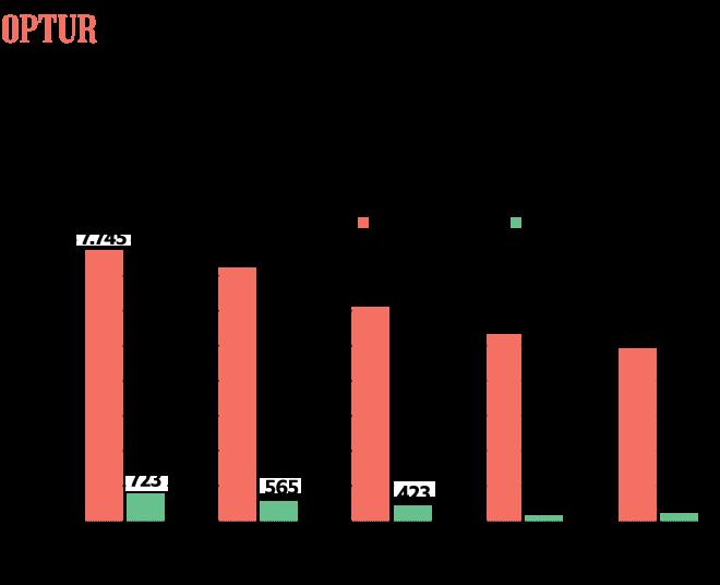 børsnoterede virksomheder 2016